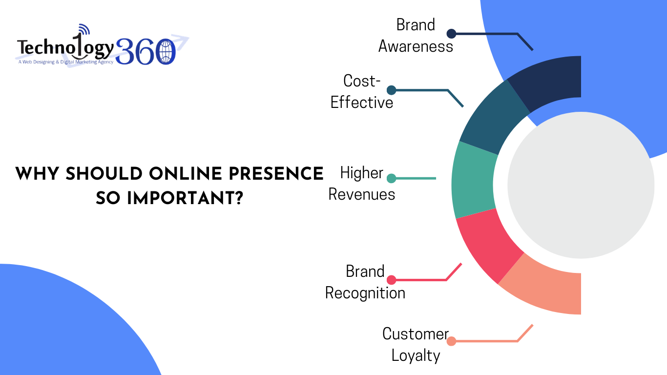 why-should-online-presence-so-important